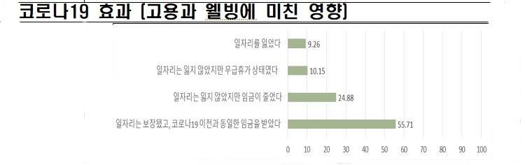 코로나19 일자리 잃은 경기도민 '9.3%'... 20대가 가장 많아
