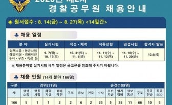 해경청, 14개 분야 166명 경력 채용…27일까지 원서 접수