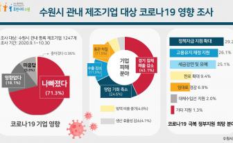"""수원시 제조기업 10곳 중 7곳, """"코로나19 이후 경영상화 악화"""""""