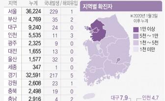 경기 코로나 신규 확진자 222명...안산시 대학교 12명 발생