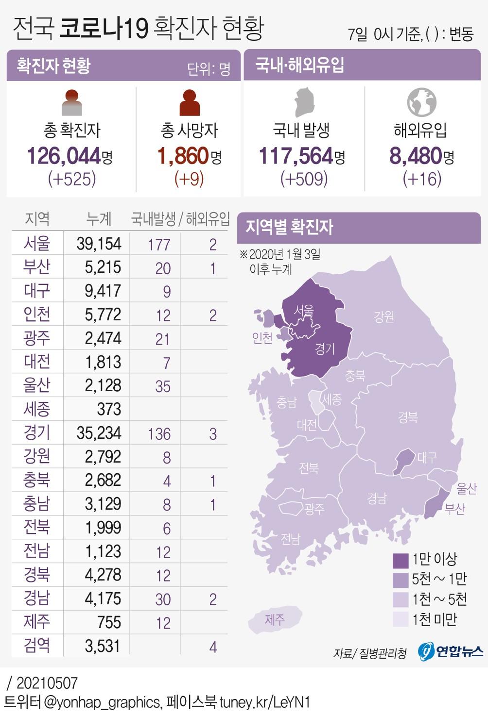 경기 코로나 신규 확진자 139명...