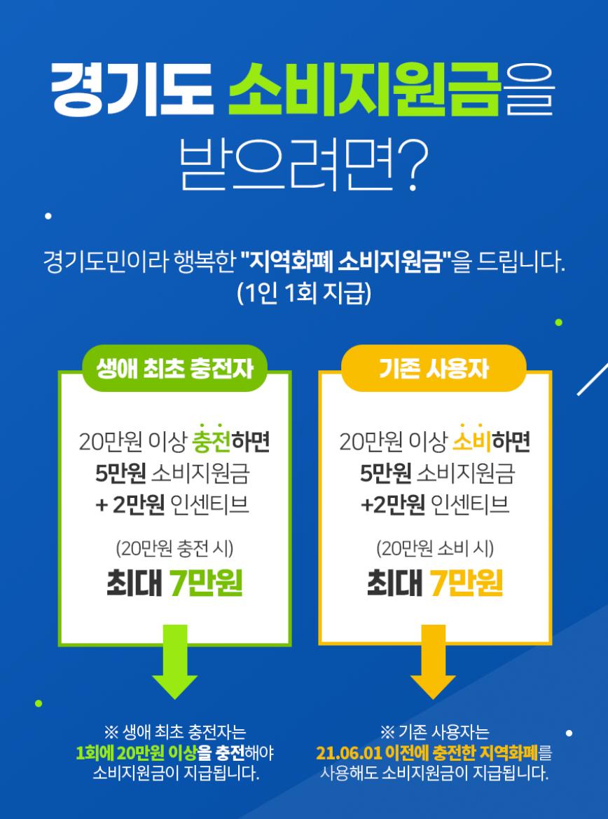 '경기지역화폐 소비지원금' 시행 20일 만에 조기 소진