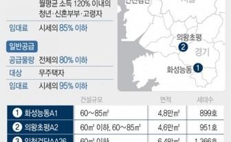 검단신도시 '누구나집' 민간사업자 공모에 48개 업체 신청