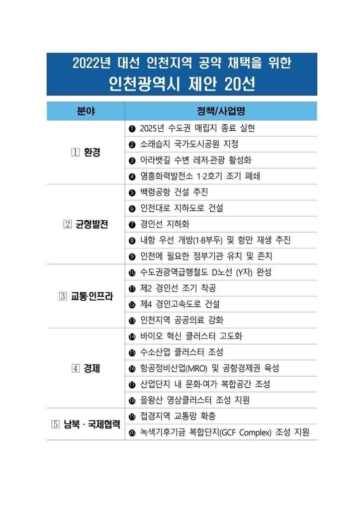 대선 후보에 제안할 인천 공약 20개…1호는 수도권매립지 종료