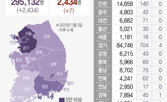 경기 신규확진 708명 역대 최대…'추석 후폭풍' 현실화